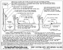 drip irrigation design guidelines u2013 basics of measurements parts