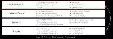 Service Desk Level 1 Enterprise Service Desk Service Desk Management Microland