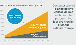 analysis the exploding demand for computer science education and
