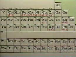 Periodic Table With Charges Lesson 7 Ions U0026 Their Names