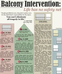 Penn State Student Falls Off Balcony by Predictable Is Preventable U201d Students U0027 Safety On Balconies Lie In