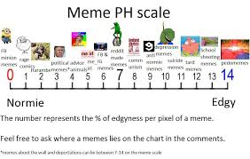 Meme Chart - fda approved chart for testing meme edgyness rebrn com
