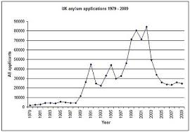 history of uk immigration control wikipedia
