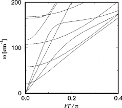 Armchair Carbon Nanotubes A Calculated Phonon Dispersion Relations Of An Armchair Carbon
