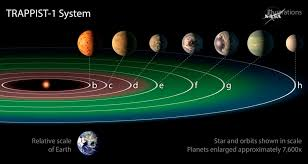 Nasa has discovered 7 earth like planets orbiting a star just 40