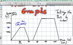 interpreting a time distance graph grade 9 academic lesson 2 6 5 6