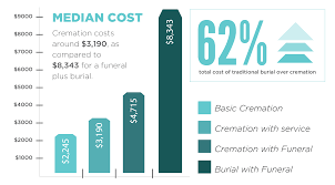 what is the cost of cremation 5 reasons for the rise of cremation