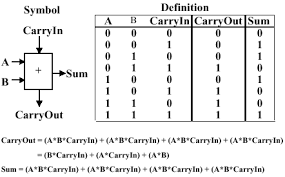 Truth Table Definition Organization Of Computer Systems Computer Arithmetic