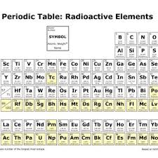 radioactive elements on the periodic table periodic table of elements xml new periodic table elements top 20