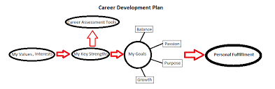 career development plans the importance of a career development plan advantage recruiting