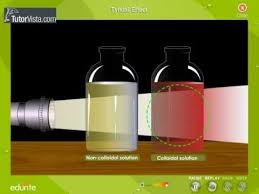 the scattering of light by colloids is called tyndall effect youtube