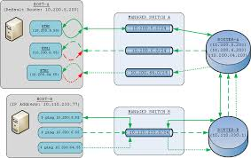 Windows Routing Table Setup Gateway Routing On Multiple Network Interfaces Brainscraps