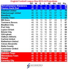 vanarama national league table league one live scores results soccer england flashscore