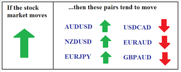 forex pairs correlation table market and forex relationships how a stock move translates to