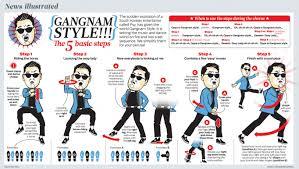 Gangnam Style Meme - the sexiest meme of 2012