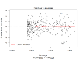 chapter 12 regression basics assumptions u0026 diagnostics plot 4 the fourth plot helps us find influential cases if any are present in the data note outliers may or may not be influential points