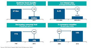 commercial risk model the proplend model commercial property lending for institutional