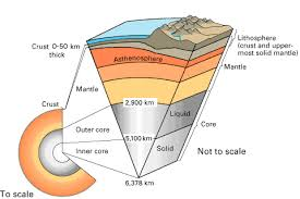 Temperature Of The Interior Of The Sun The Shape And Layers Of The Planet Earth U2014for Kids Owlcation