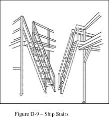 Building Code Handrail Height Stairways 1910 25 Occupational Safety And Health Administration