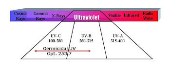 What Is Uv Light What Is Ultraviolet Light Uv Healthyair