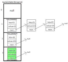 Hash Table Implementation Javamadesoeasy Com Jmse Hashmap Custom Implementation In Java