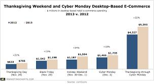 comscore thanksgiving weekend cyber monday desktop e commerce 2013