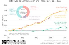 bureau workers comp the pay productivity gap is an illusion foundation for economic