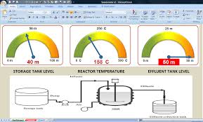 excel industrial dashboard with semicircular gauges great
