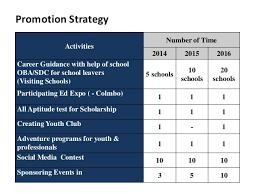 marketing plan app marketing plan and template 10 day marketing