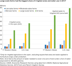 Climate In The Uncompahgre Watershed Uncompahgre Watershed Usda Understanding Irrigated Agriculture Coyote Gulch