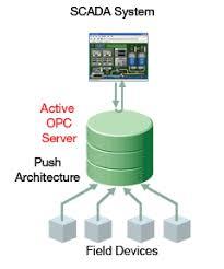 Seeking 1 Sezon 8 Bã Lã M Moxa Active Opc Server Cve 2016 5793 Subфday