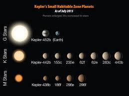 kepler 452b earth u0027s bigger older cousin briefing materials nasa