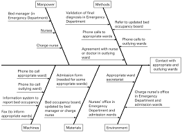 use of a risk analysis method to improve care management for