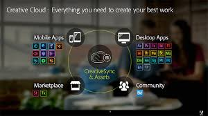 adobe u0027s 2016 plans for creative cloud mobility workflows and