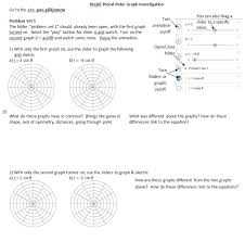 lesson did then i found this great worksheet and decided to base my lesson on that using desmos instead of the graphing calculator because duh
