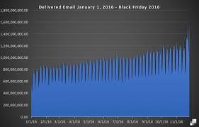 amazon black friday cyber monday 2016 sales data black friday and cyber monday by the numbers sendgrid