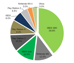 iva en mexico 2016 videogames market grows on mexico xbox remains as the leader with