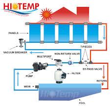 solar pool heating solar panels pool heating installations