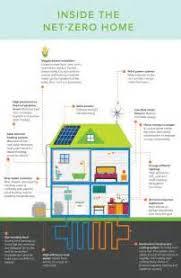 sq ft also green home floor plans on net zero energy solar home