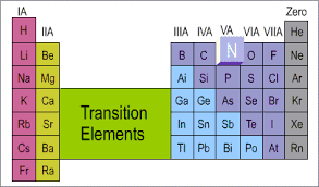 Valancy Table Chem Guide Position Of Nitrogen In Periodic Table