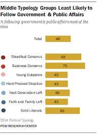 Us Government Business Cards The Political Typology Beyond Red Vs Blue Pew Research Center