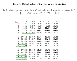 frequency table in r comparing frequencies