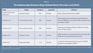 sleep problems and disorders in children and adolescents with