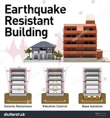 earthquake resistant structure contrast diagram grey water