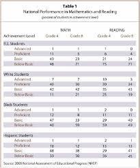 iii national ell achievement gaps pew research center