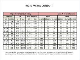 pvc conduit fill table pvc conduit fill table sch fill chart shocking chart in conduit