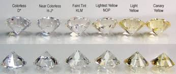 how to choose colors how to choose the best diamond color