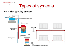 unit 208 central heating systems ppt video online download