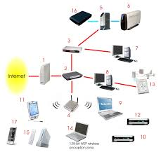 ethernet switch home network diagram periodic u0026 diagrams science