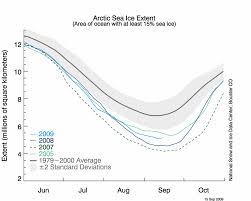 sea ice news 11 watts up with that